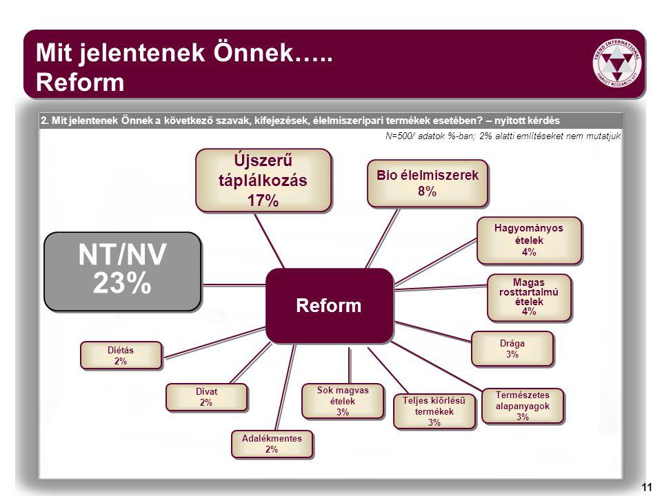 NT/NV 23% Mit jelentenek Önnek….. Reform Reform Újszerű táplálkozás