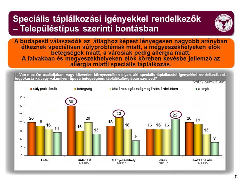 Speciális táplálkozási igényekkel rendelkezők – Településtípus szerinti bontásban