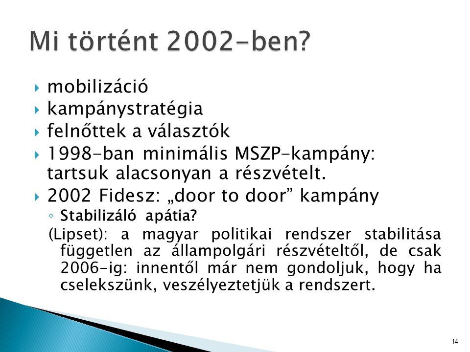 Mi történt 2002-ben mobilizáció kampánystratégia