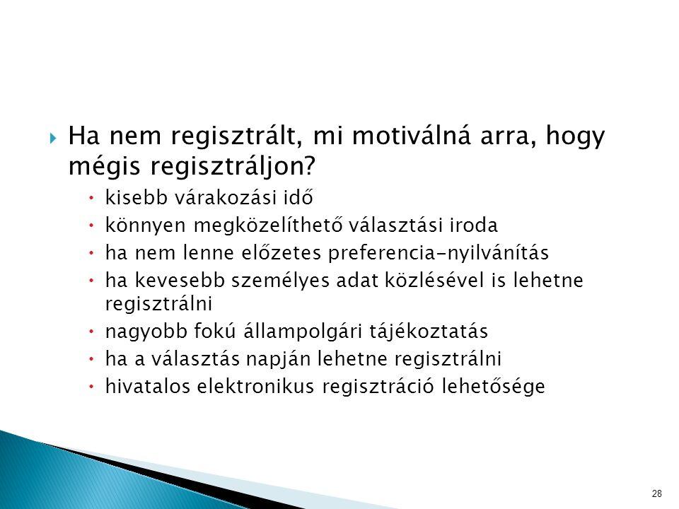 Ha nem regisztrált, mi motiválná arra, hogy mégis regisztráljon