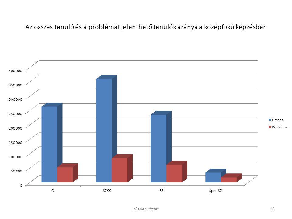 Az összes tanuló és a problémát jelenthető tanulók aránya a középfokú képzésben