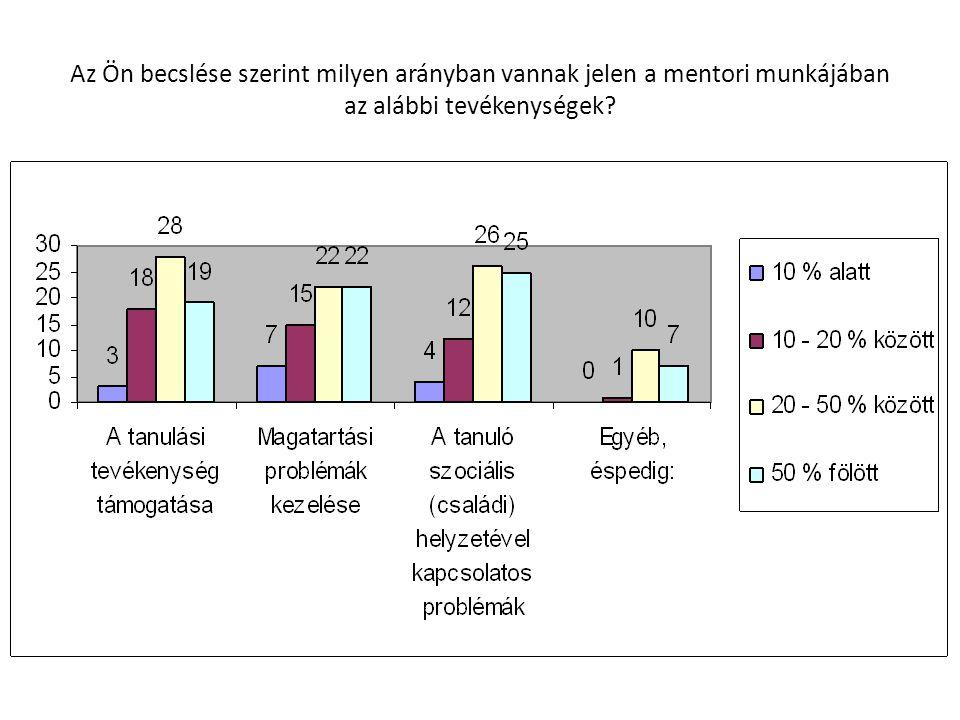 Az Ön becslése szerint milyen arányban vannak jelen a mentori munkájában az alábbi tevékenységek