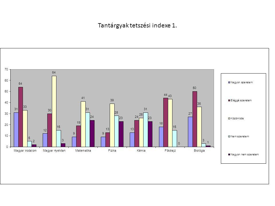Tantárgyak tetszési indexe 1.