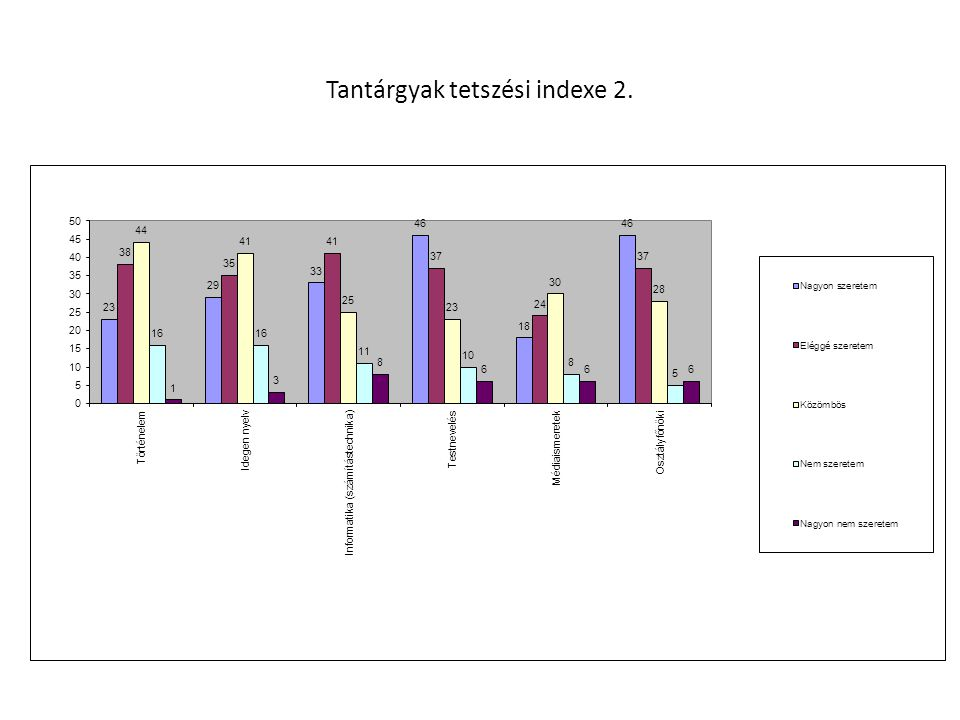 Tantárgyak tetszési indexe 2.