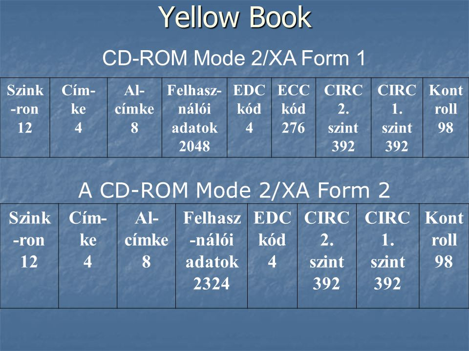 Yellow Book CD-ROM Mode 2/XA Form 1 A CD-ROM Mode 2/XA Form 2