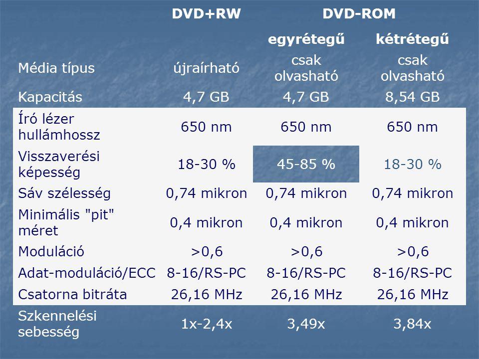 DVD+RW DVD-ROM. egyrétegű. kétrétegű. Média típus. újraírható. csak olvasható. Kapacitás. 4,7 GB.