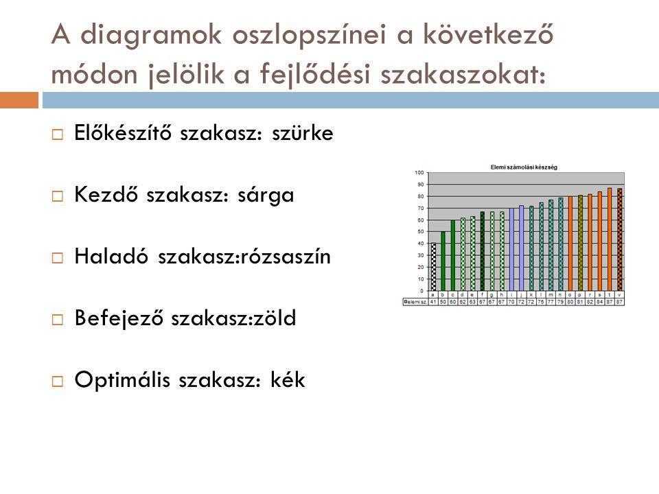 A diagramok oszlopszínei a következő módon jelölik a fejlődési szakaszokat: