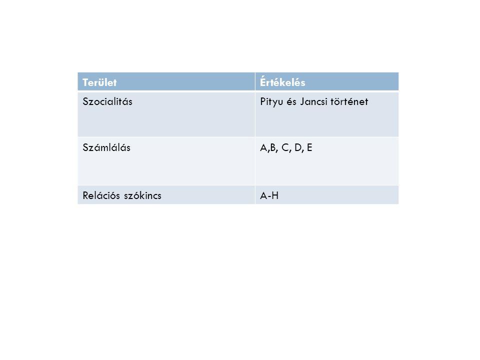 Terület Értékelés Szocialitás Pityu és Jancsi történet Számlálás A,B, C, D, E Relációs szókincs A-H