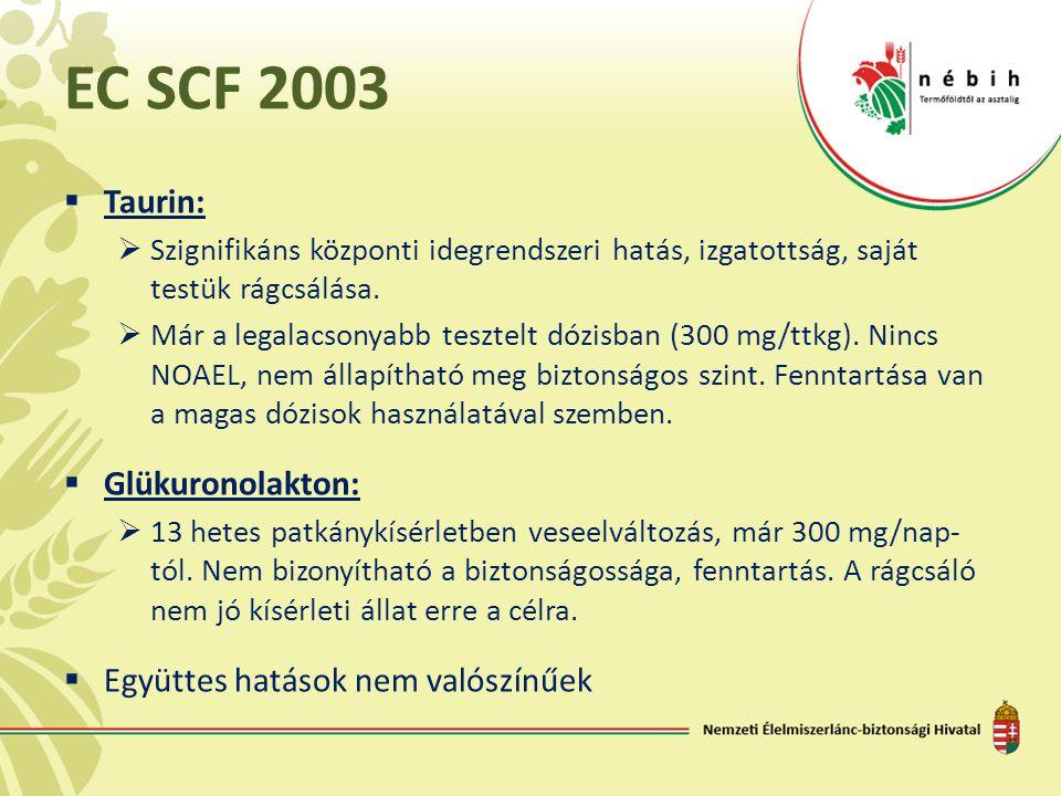 EC SCF 2003 Taurin: Glükuronolakton: Együttes hatások nem valószínűek