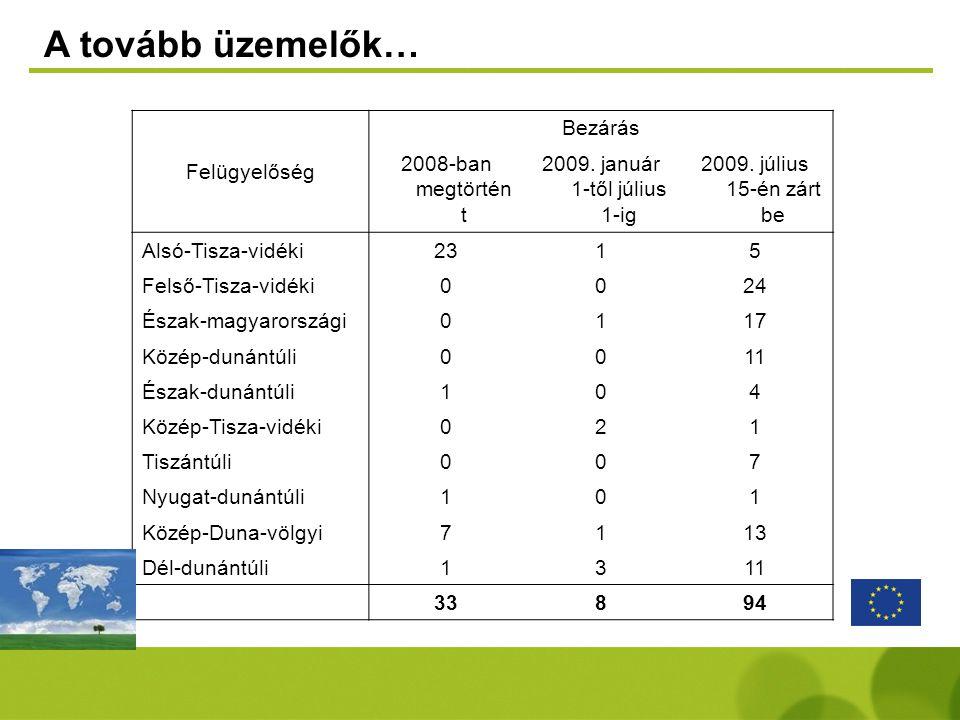 A tovább üzemelők… Felügyelőség Bezárás 2008-ban megtörtént