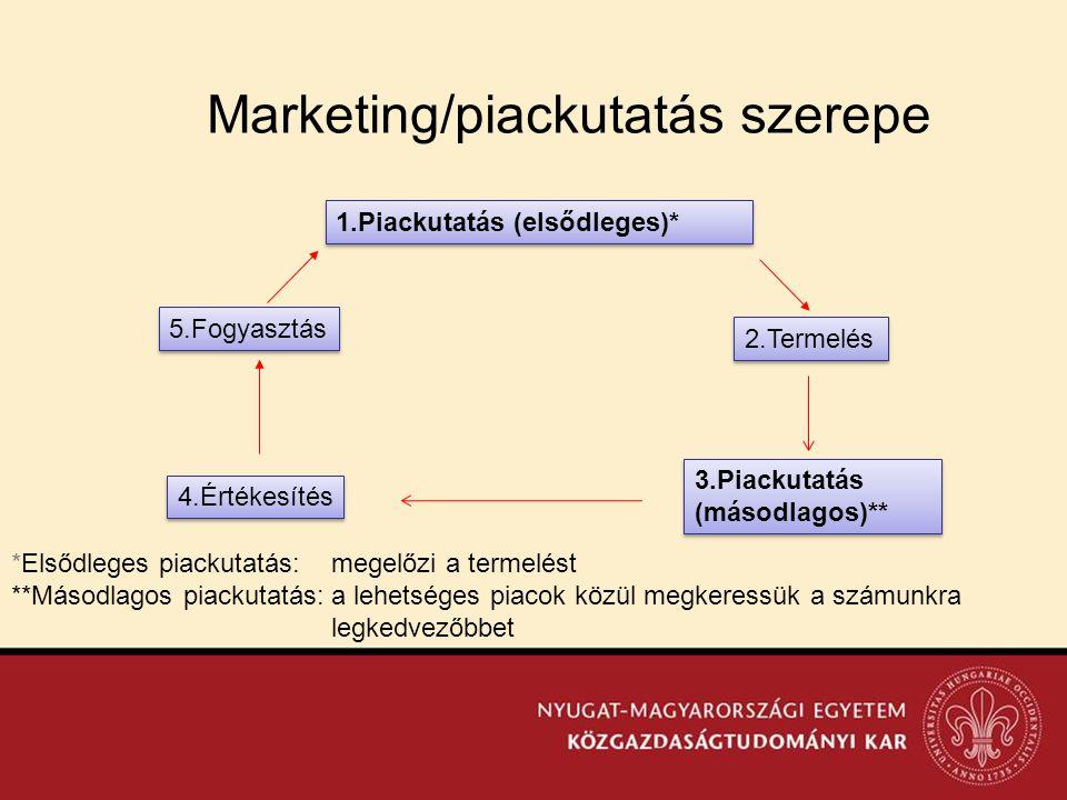 Marketing/piackutatás szerepe
