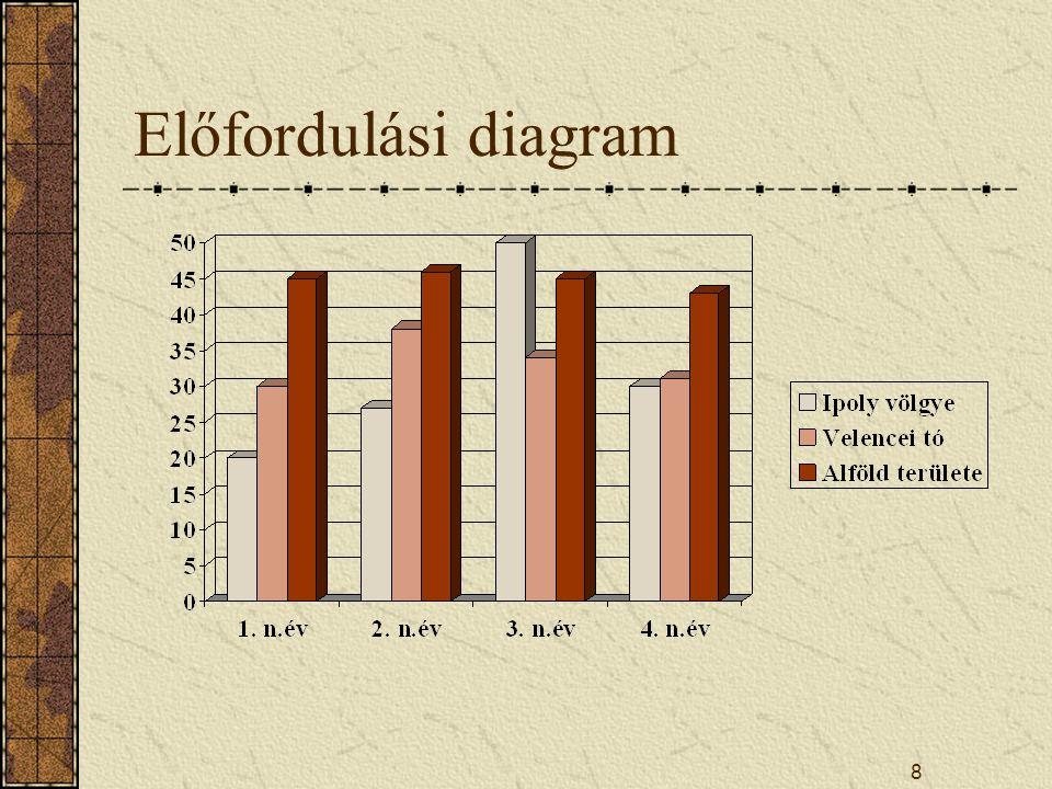 Előfordulási diagram