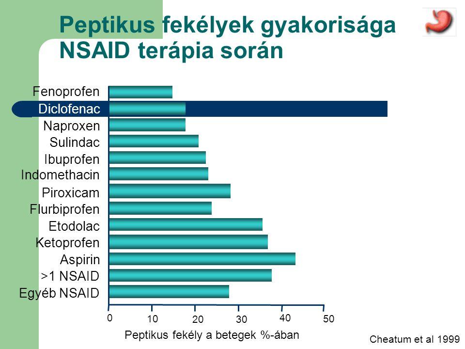 Peptikus fekélyek gyakorisága NSAID terápia során