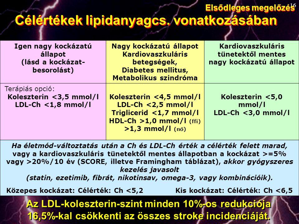 Célértékek lipidanyagcs. vonatkozásában