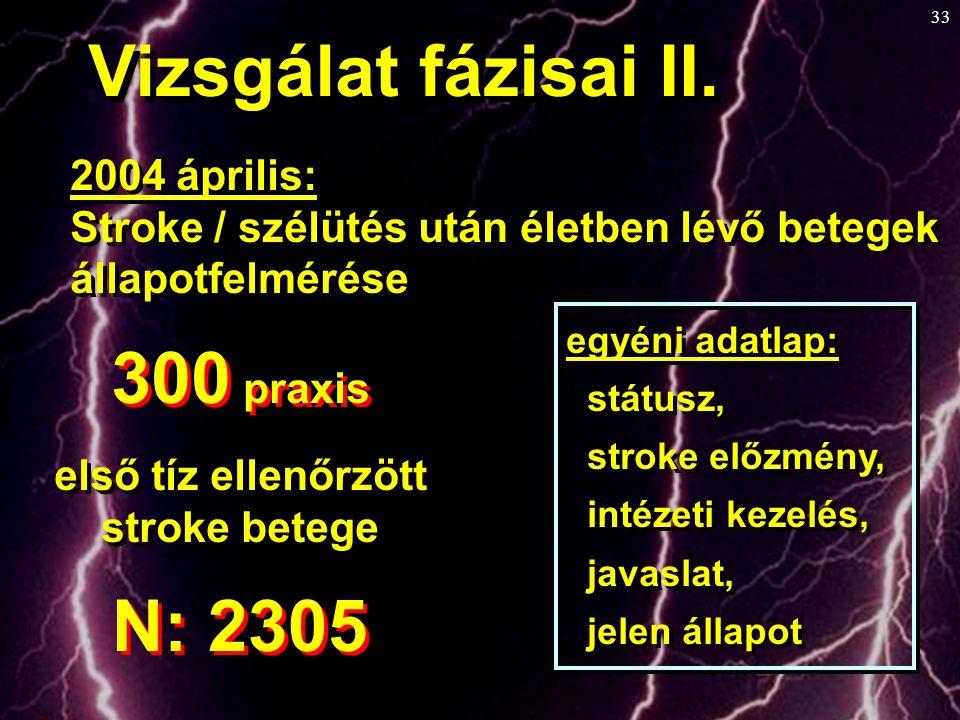 Vizsgálat fázisai II. 300 praxis N: 2305 2004 április: