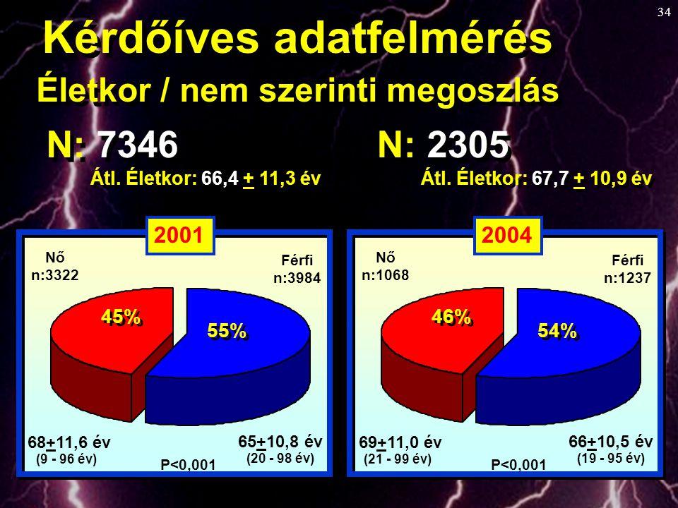Kérdőíves adatfelmérés Életkor / nem szerinti megoszlás