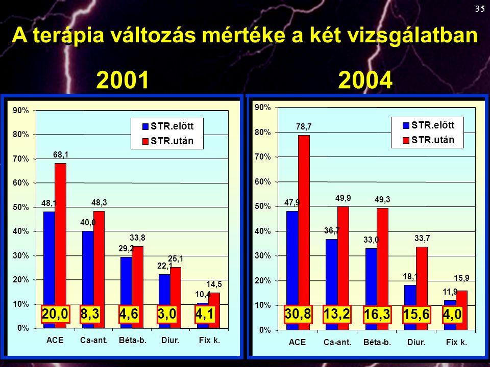 2001 2004 A terápia változás mértéke a két vizsgálatban 20,0 8,3 4,6