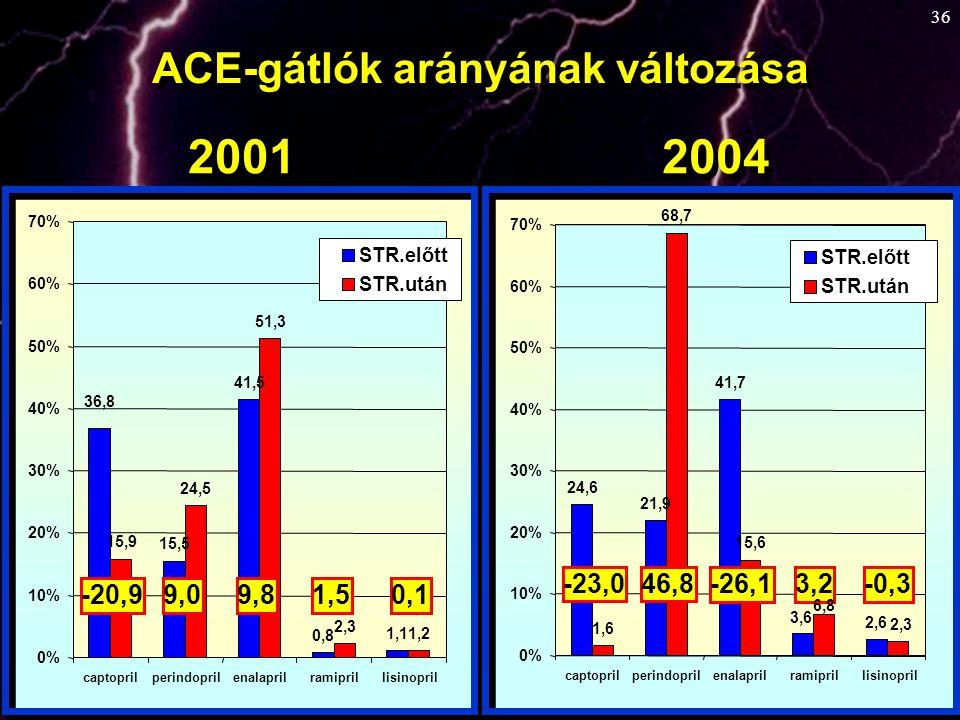 2001 2004 ACE-gátlók arányának változása -23,0 46,8 -26,1 3,2 -0,3