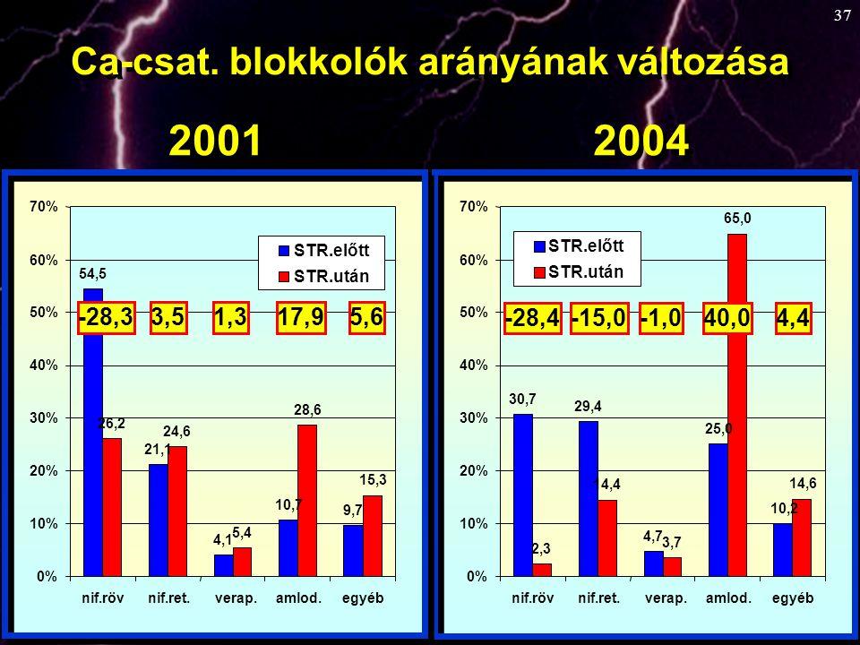 2001 2004 Ca-csat. blokkolók arányának változása -28,3 3,5 1,3 17,9