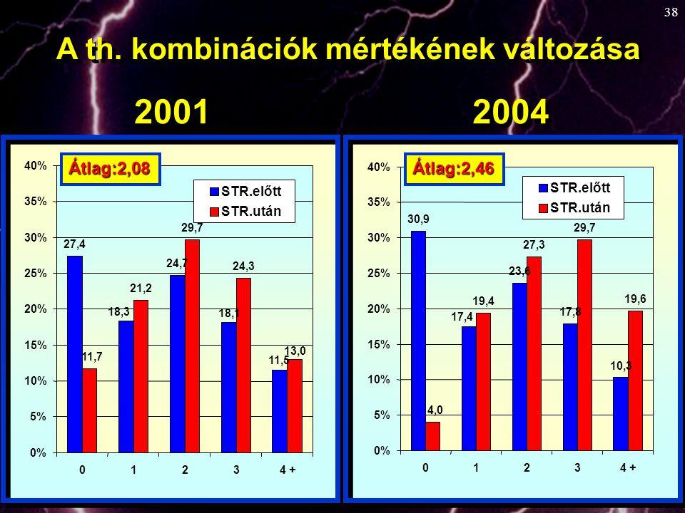 2001 2004 A th. kombinációk mértékének változása Átlag:2,08 Átlag:2,46