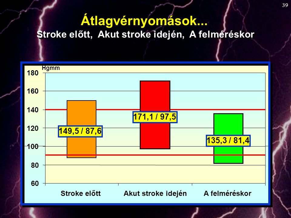 Stroke előtt, Akut stroke idején, A felméréskor
