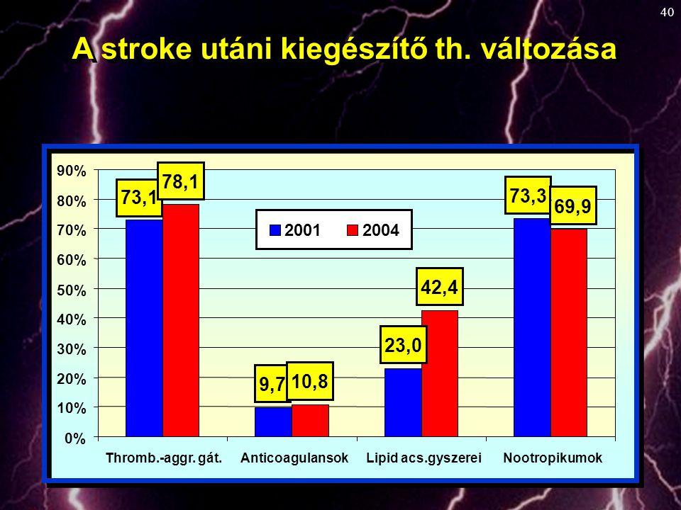 A stroke utáni kiegészítő th. változása