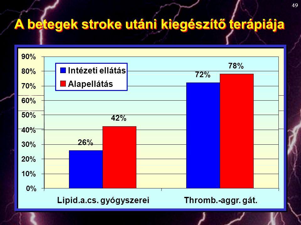 A betegek stroke utáni kiegészítő terápiája