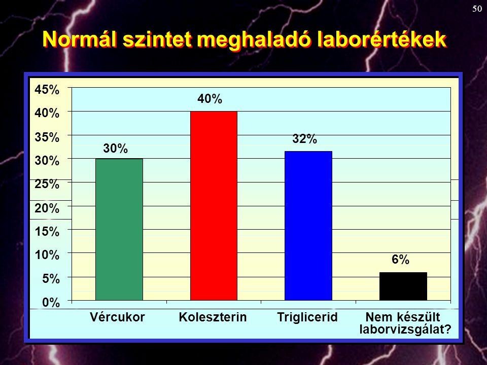 Normál szintet meghaladó laborértékek