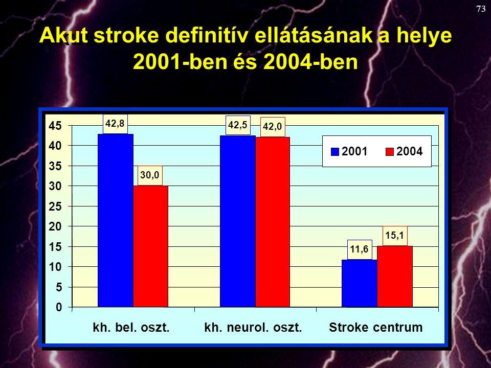 Akut stroke definitív ellátásának a helye