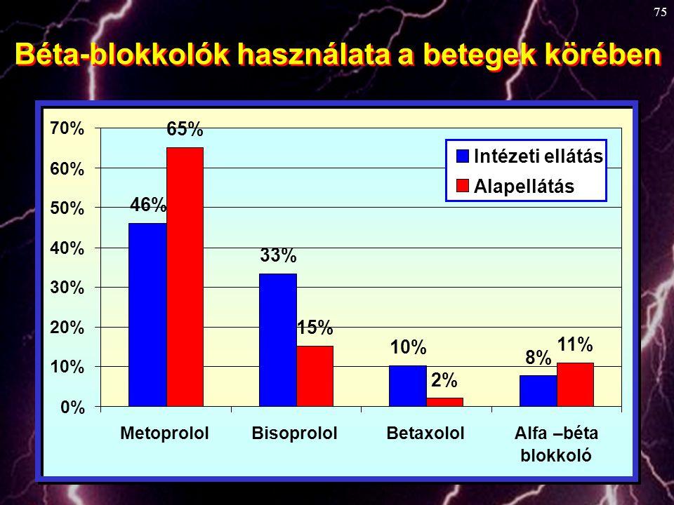 Béta-blokkolók használata a betegek körében
