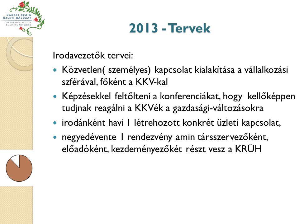 2013 - Tervek Irodavezetők tervei: