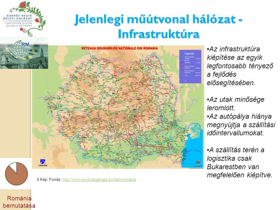 Jelenlegi műútvonal hálózat - Infrastruktúra