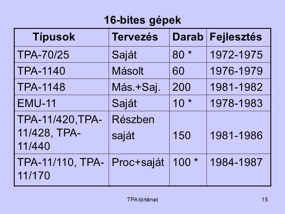 16-bites gépek Típusok Tervezés Darab Fejlesztés TPA-70/25 Saját 80 *