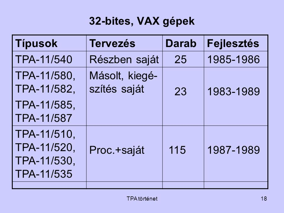 Másolt, kiegé-szítés saját 23 1983-1989