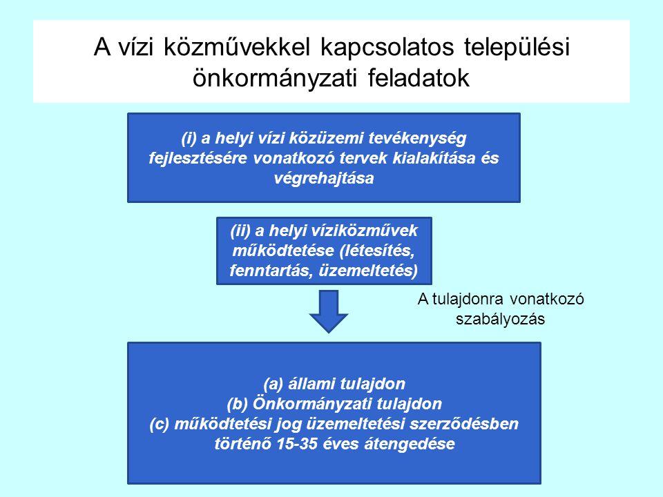 A vízi közművekkel kapcsolatos települési önkormányzati feladatok