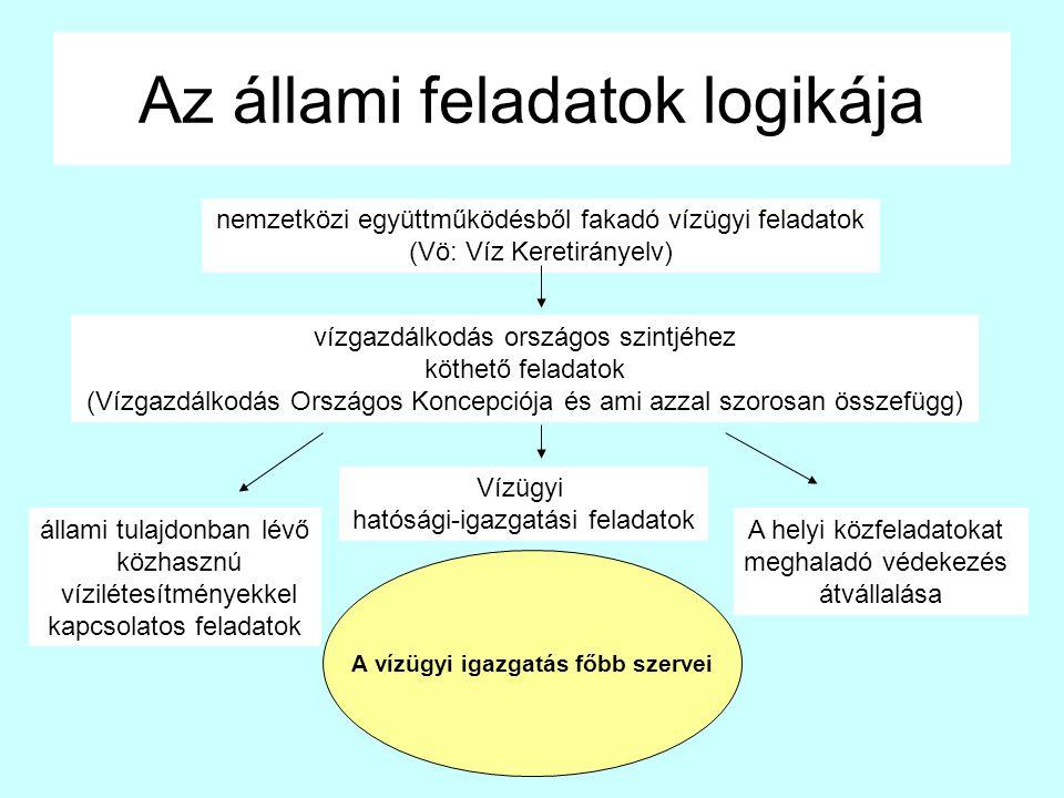 Az állami feladatok logikája