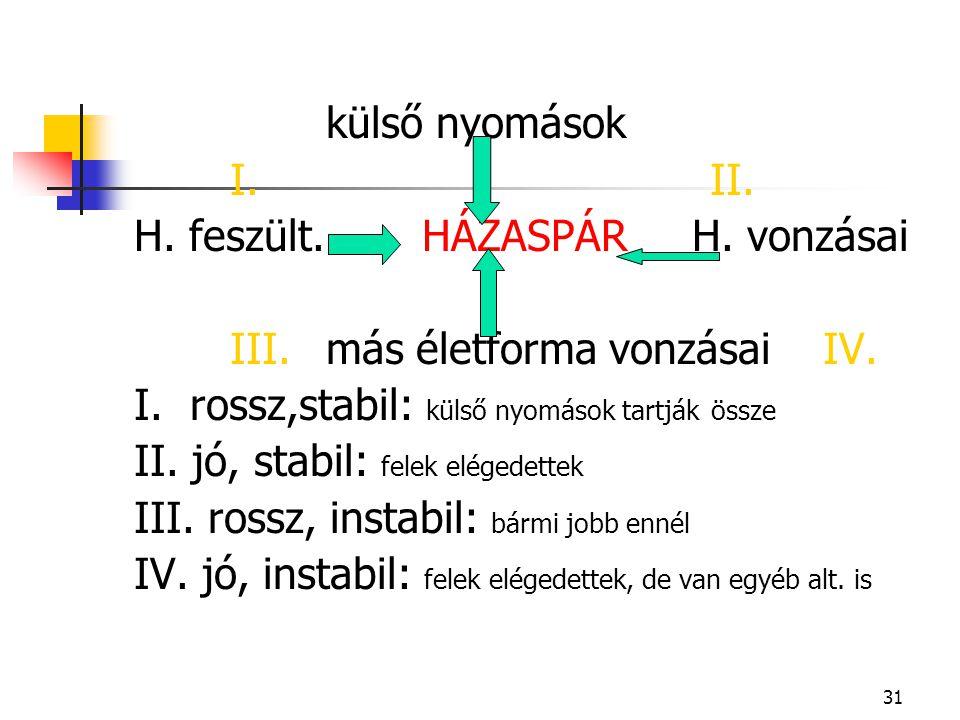 külső nyomások I. II. H. feszült. HÁZASPÁR H. vonzásai. III. más életforma vonzásai IV.