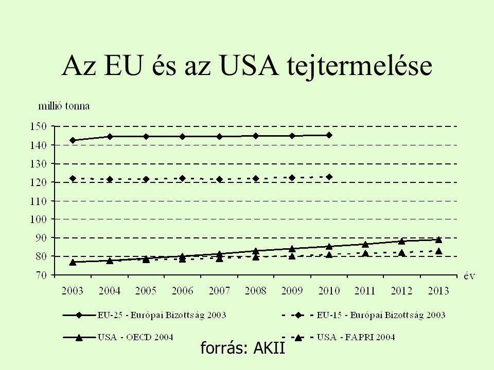 Az EU és az USA tejtermelése