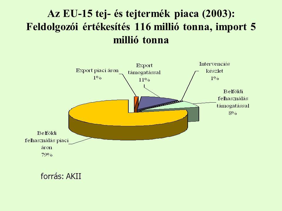 Az EU-15 tej- és tejtermék piaca (2003): Feldolgozói értékesítés 116 millió tonna, import 5 millió tonna