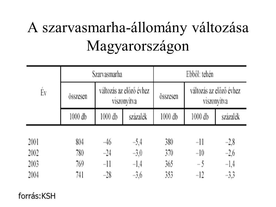 A szarvasmarha-állomány változása Magyarországon