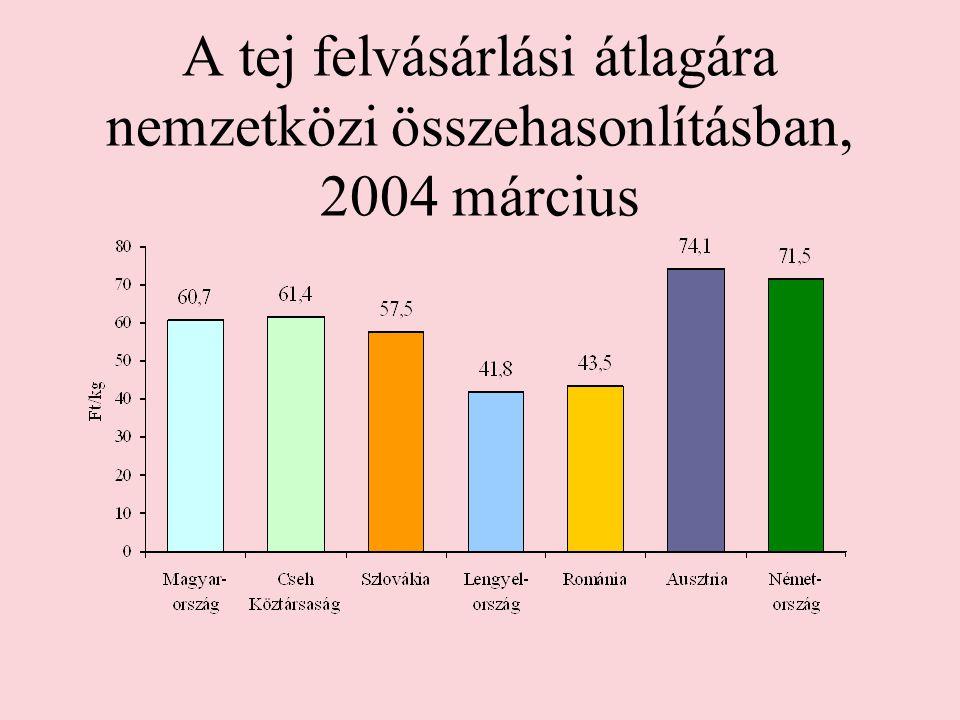 A tej felvásárlási átlagára nemzetközi összehasonlításban, 2004 március