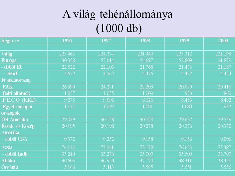 A világ tehénállománya (1000 db)