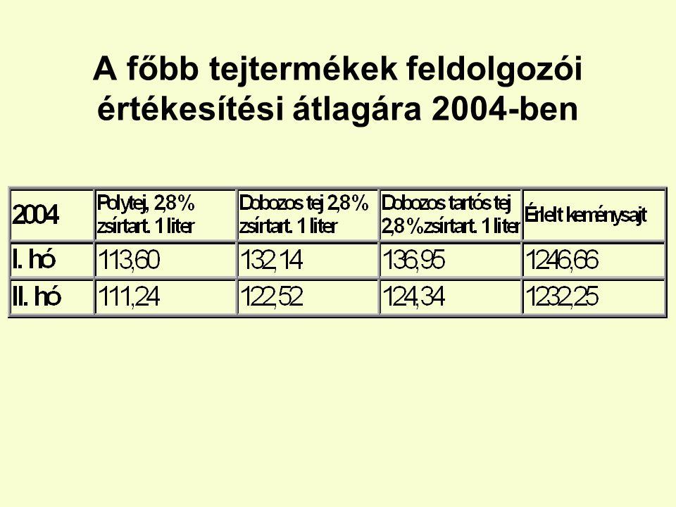 A főbb tejtermékek feldolgozói értékesítési átlagára 2004-ben
