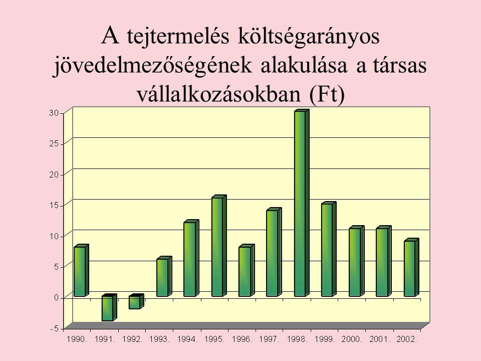 A tejtermelés költségarányos jövedelmezőségének alakulása a társas vállalkozásokban (Ft)