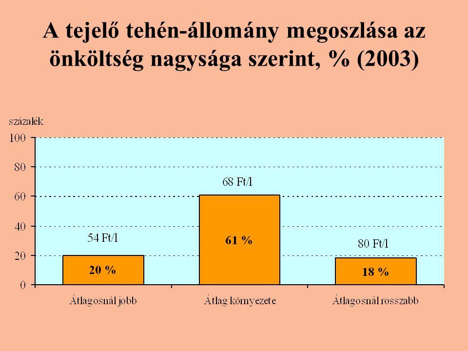 A tejelő tehén-állomány megoszlása az önköltség nagysága szerint, % (2003)