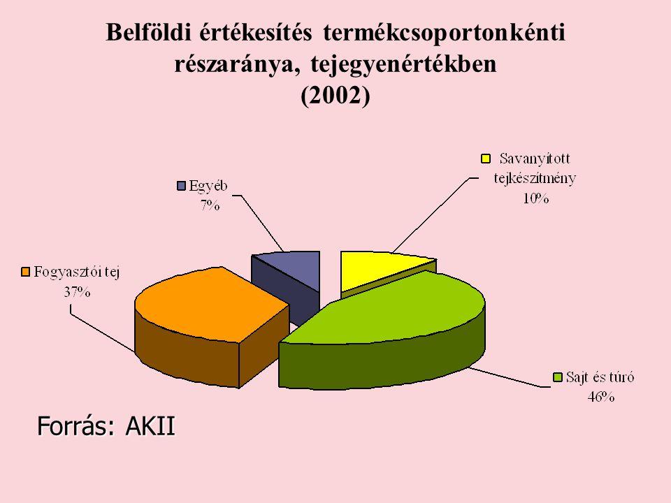 Belföldi értékesítés termékcsoportonkénti részaránya, tejegyenértékben (2002)
