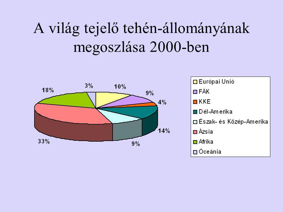 A világ tejelő tehén-állományának megoszlása 2000-ben