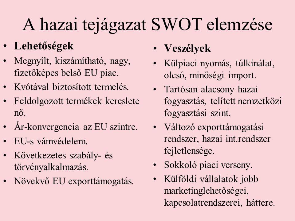 A hazai tejágazat SWOT elemzése