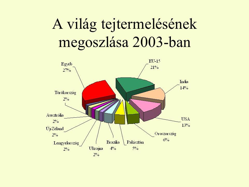 A világ tejtermelésének megoszlása 2003-ban