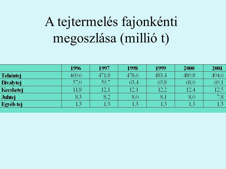A tejtermelés fajonkénti megoszlása (millió t)